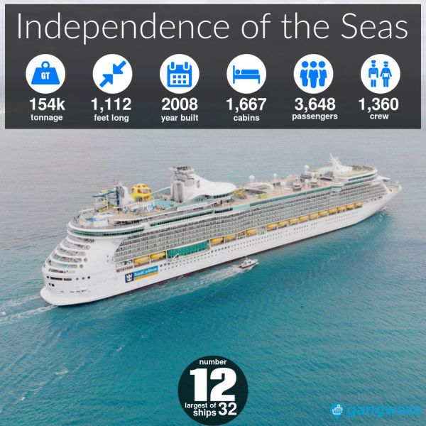 Independence of the Seas Ship Size