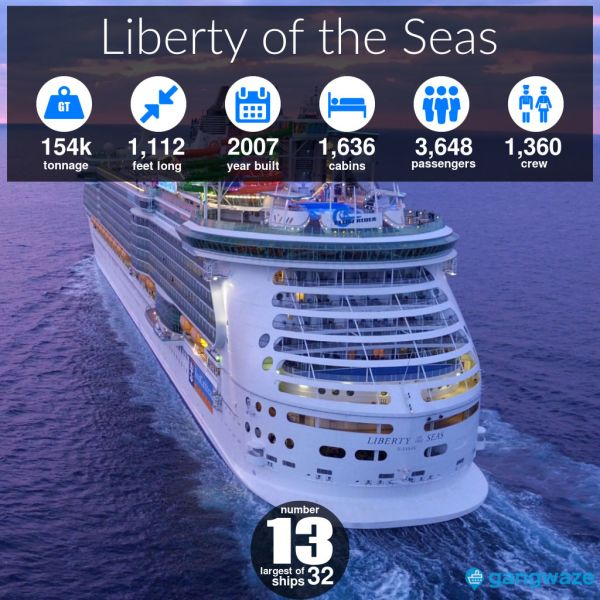 Liberty of the Seas Ship Size