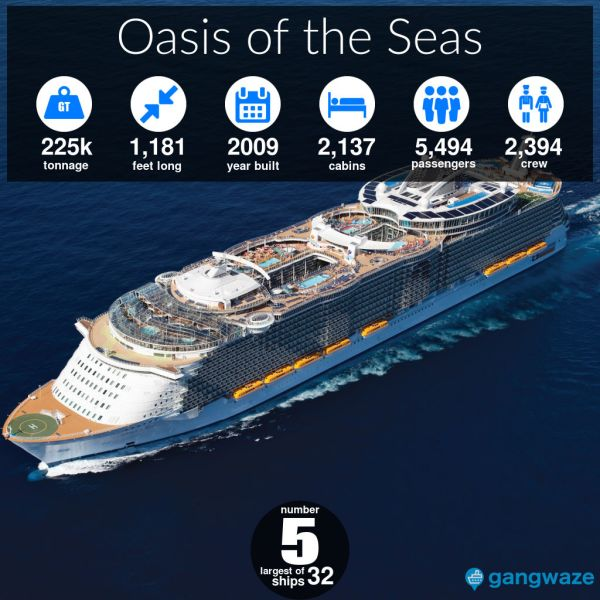 Oasis of the Seas Ship Size