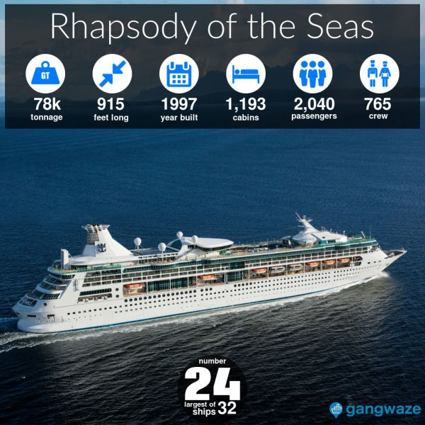 Rhapsody of the Seas Ship Size