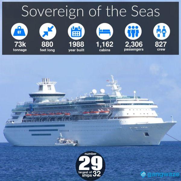 Sovereign of the Seas Ship Size