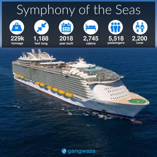 Symphony of the Seas Ship Size
