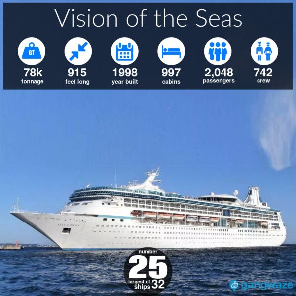 Vision of the Seas Ship Size