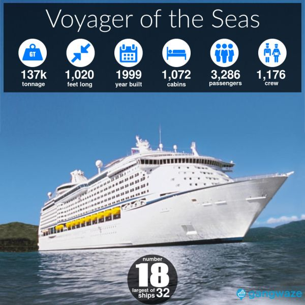 Voyager of the Seas Ship Size