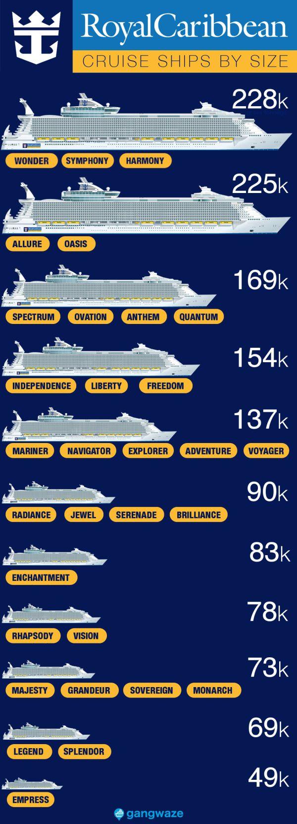 Royal Caribbean Ships By Size 2020 With Comparison Chart,Cheap King Size Bedroom Sets