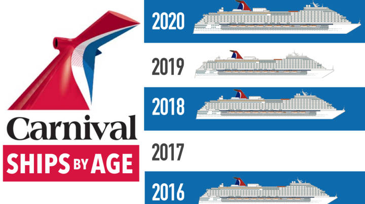 Carnival Ships by Age [Infographic] from Newest to Oldest