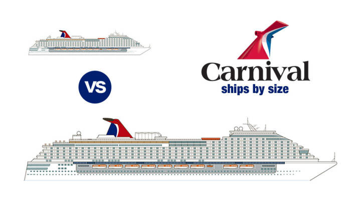 Carnival Ships by Size (2019)… how big is yours?