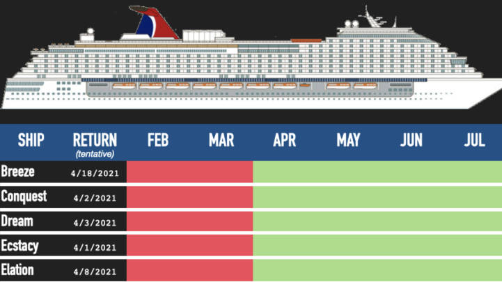 When Will Carnival Cruises Resume 2020 Ship Return Schedule