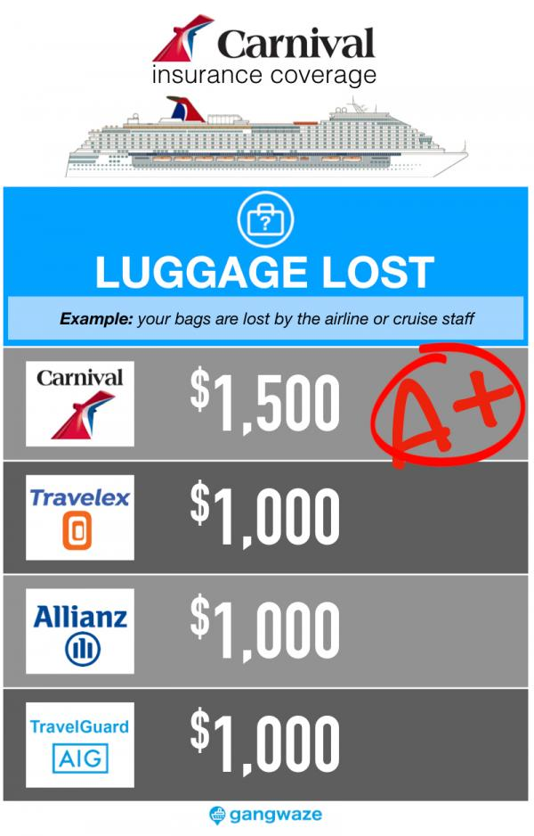 Carnival Cruise Insurance - Lost Luggage Coverage