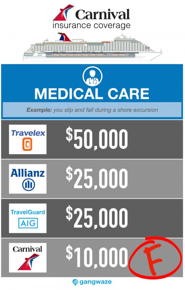 Carnival Cruise Insurance - Medical Care Coverage