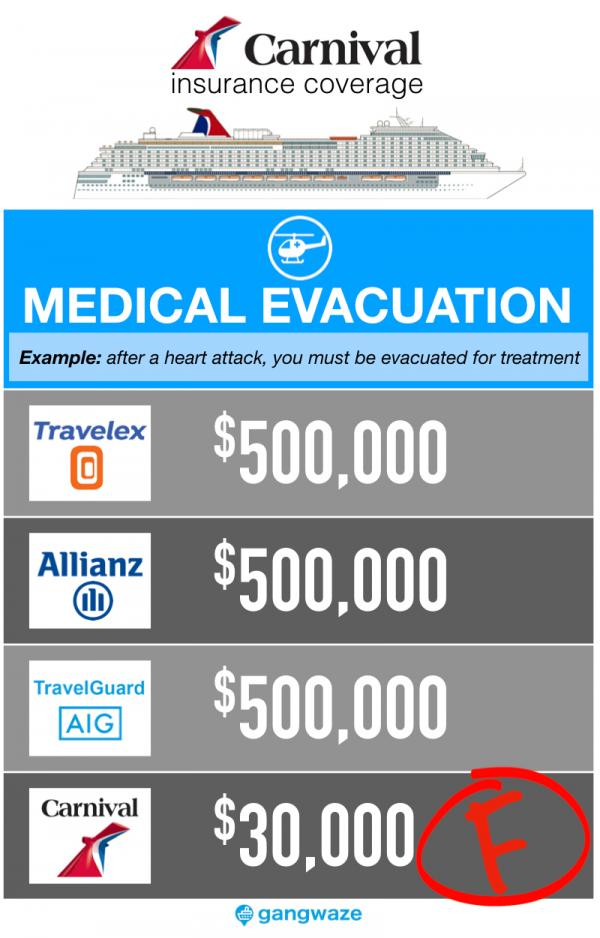 Carnival Cruise Insurance - Medical Evacuation Coverage