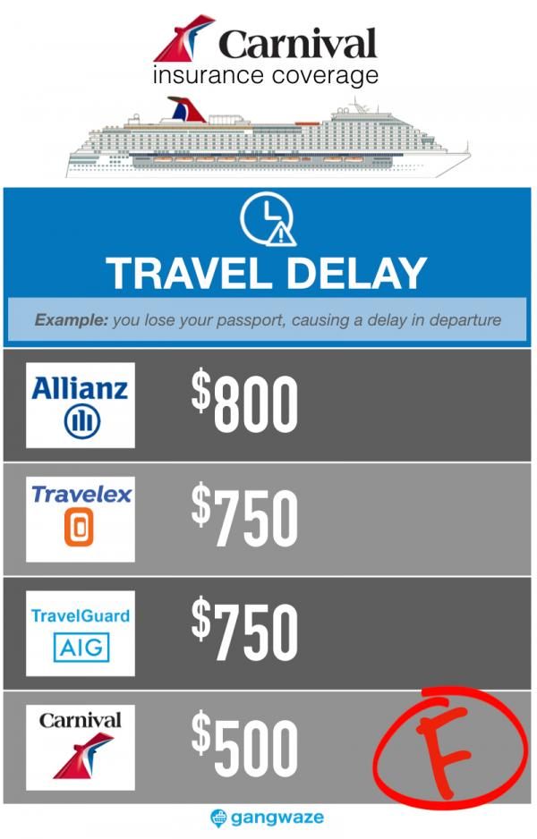 Carnival Cruise Insurance - Travel Delay Coverage