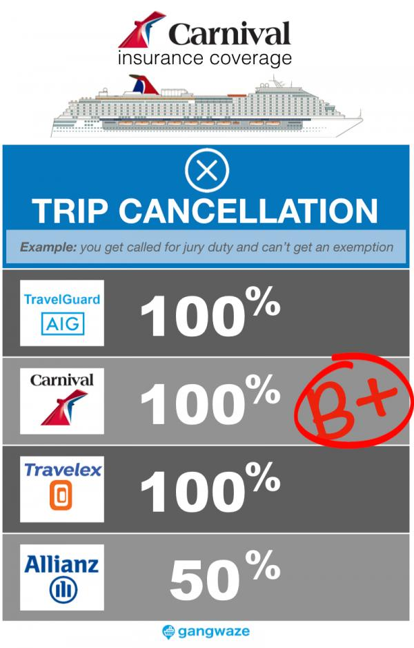 Carnival Cruise Insurance - Trip Cancellation Coverage