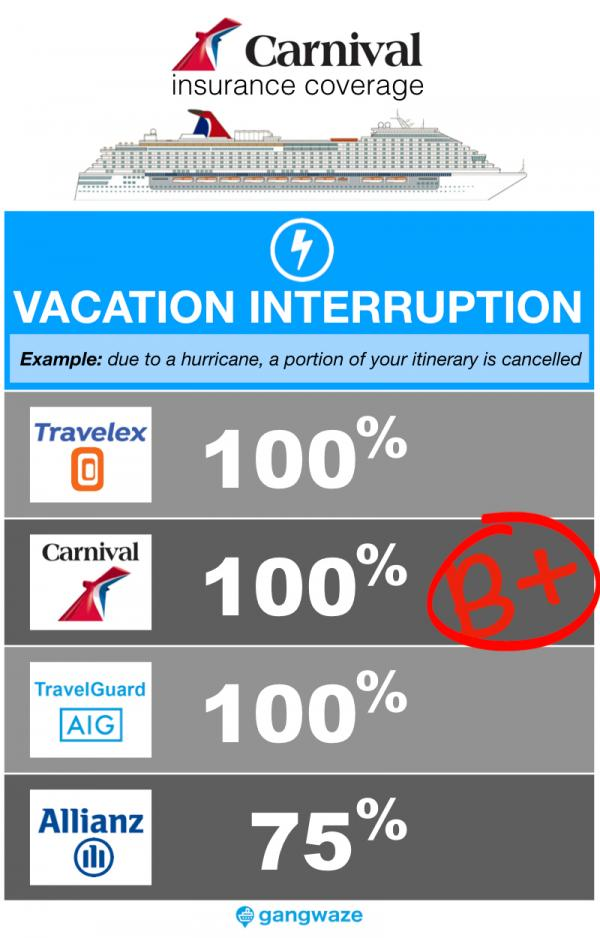 Carnival Cruise Insurance - Vacation Interruption Coverage