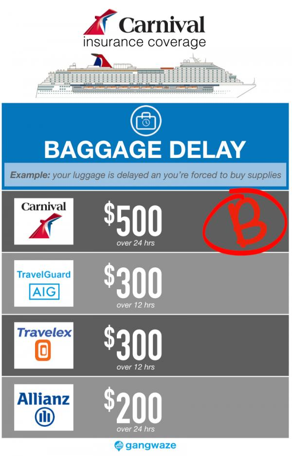 Carnival Cruise Insurance - Delayed Luggage Coverage