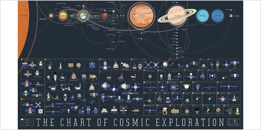 Chart of Cosmic Exploration Canvas Poster - 3 Sizes from GoGroopie