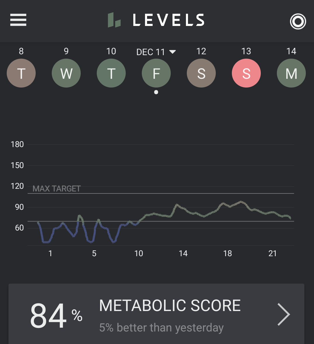 My blood glucose on a typical day was hypoglycemic at night and stayed comfortably and easily under 100