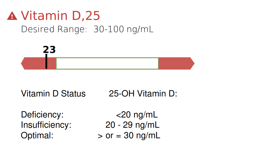 My vitamin D is 23 ng/mL and would optimally be above 30