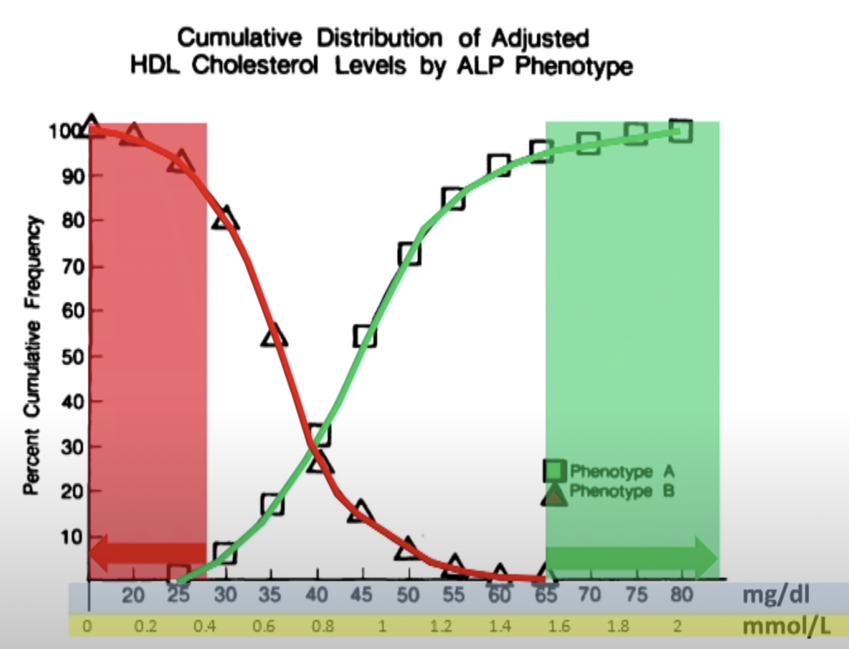 Cumulative Distribution of Adjusted HDL Cholesterol LEvels by ALP Phenotype. Austin, M.A., King, M.C., Vranizan, K.M., & Krauss, R. M. (1990). Atherogenic lipoprotein phenotype. A proposed genetic marker for coronary heart disease risk. Circulation, 82(2), 495-506.