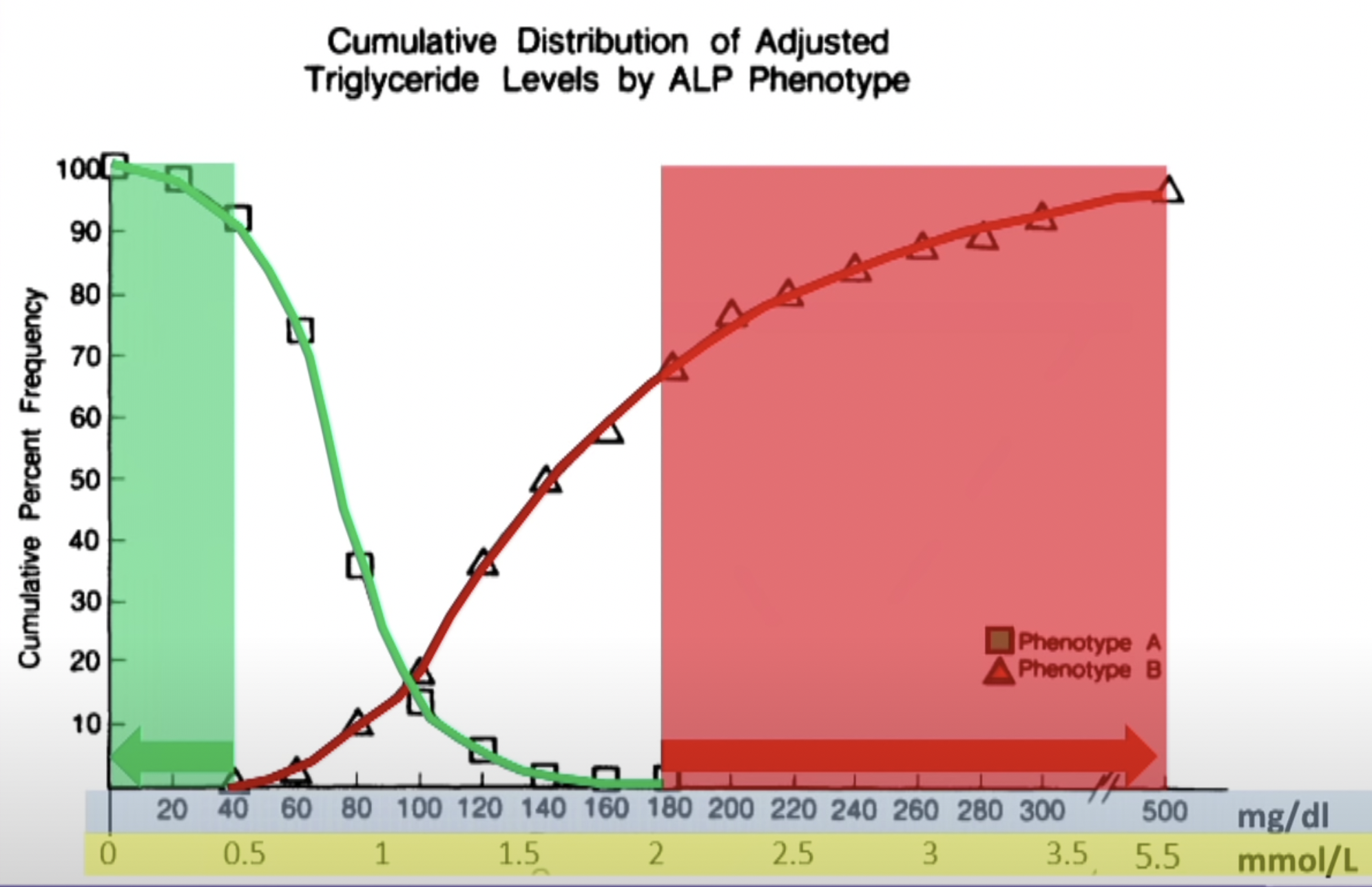 Cumulative Distribution of Adjusted Triglyceride Levels by ALP Phenotype. Austin, M.A., King, M.C., Vranizan, K.M., & Krauss, R. M. (1990). Atherogenic lipoprotein phenotype. A proposed genetic marker for coronary heart disease risk. Circulation, 82(2), 495-506.