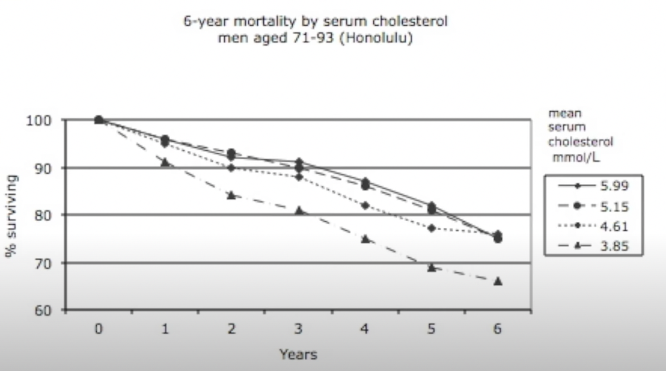 6-year mortality by serum cholesterol shows that low cholesterol is coorelated with higher mortality. Cholesterol and all-cause mortality in elderly people from the Honolulu Heart Program: a cohort study.