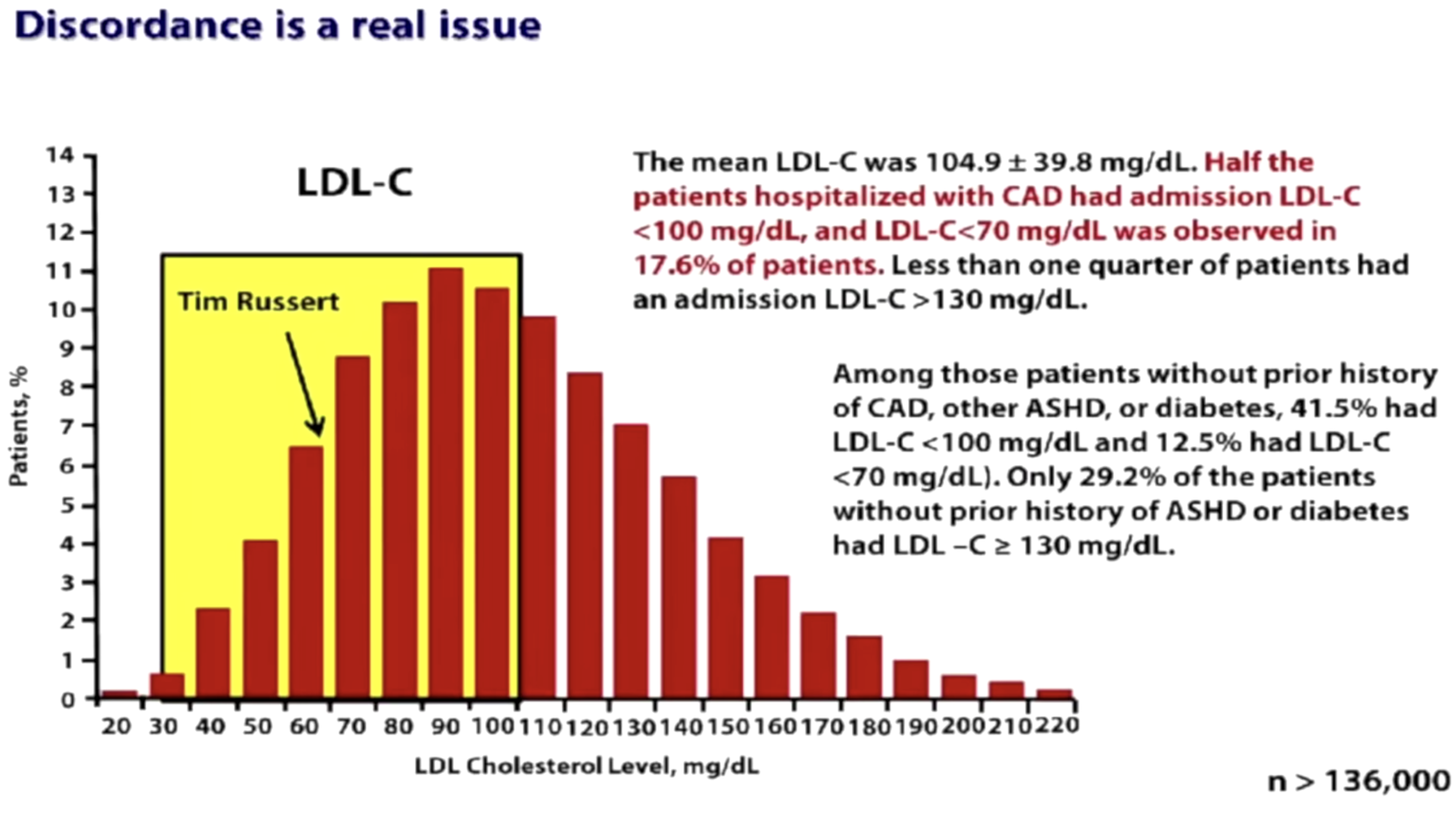 Of 136,000 patients admitted to a hospital for a coronary artery event, nearly 50% had low LDL.
