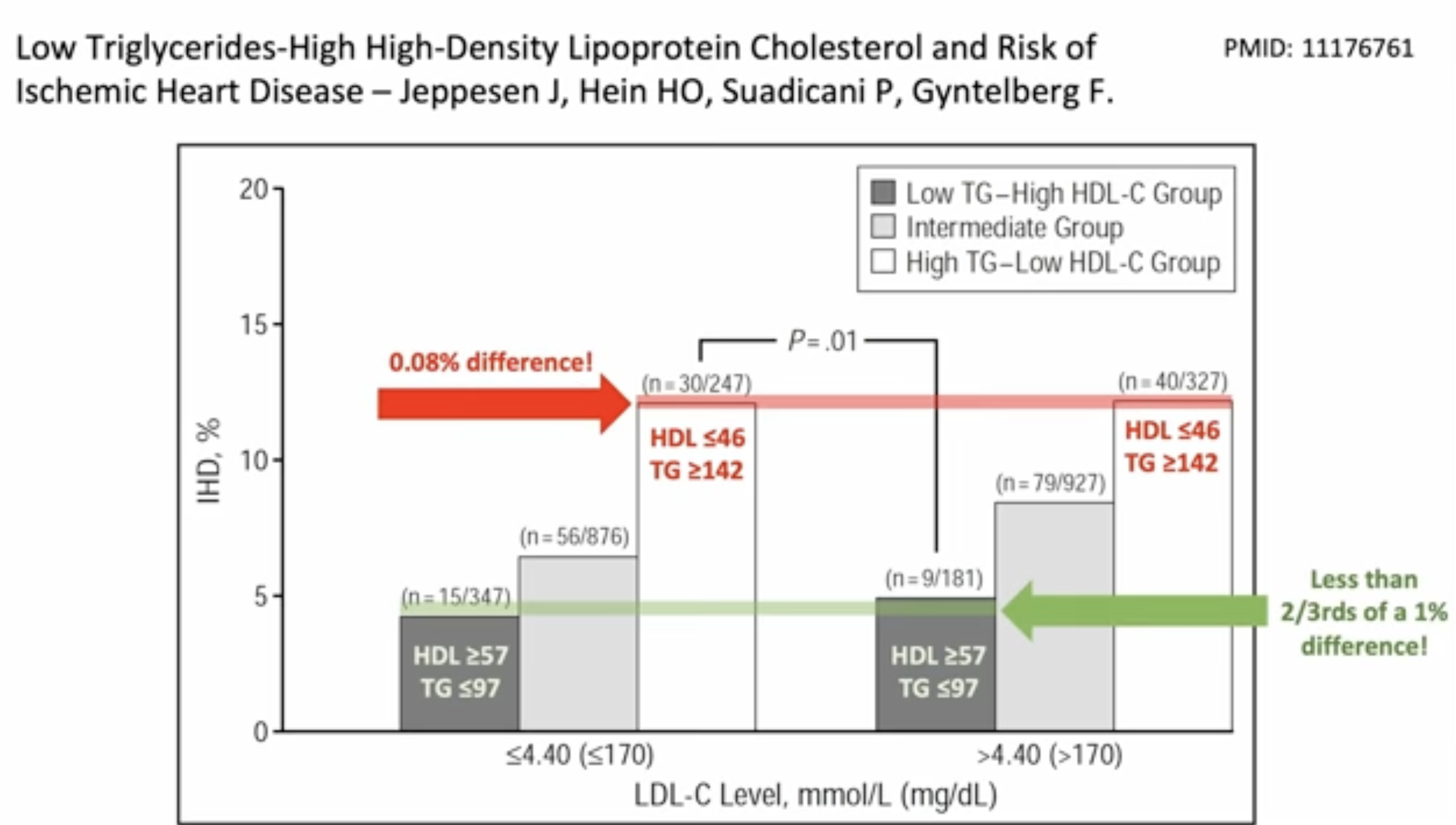 Low Triglycerides-High High-Desnity Lipoprotein Cholesterol and Risk of Ischemic Heart Disease