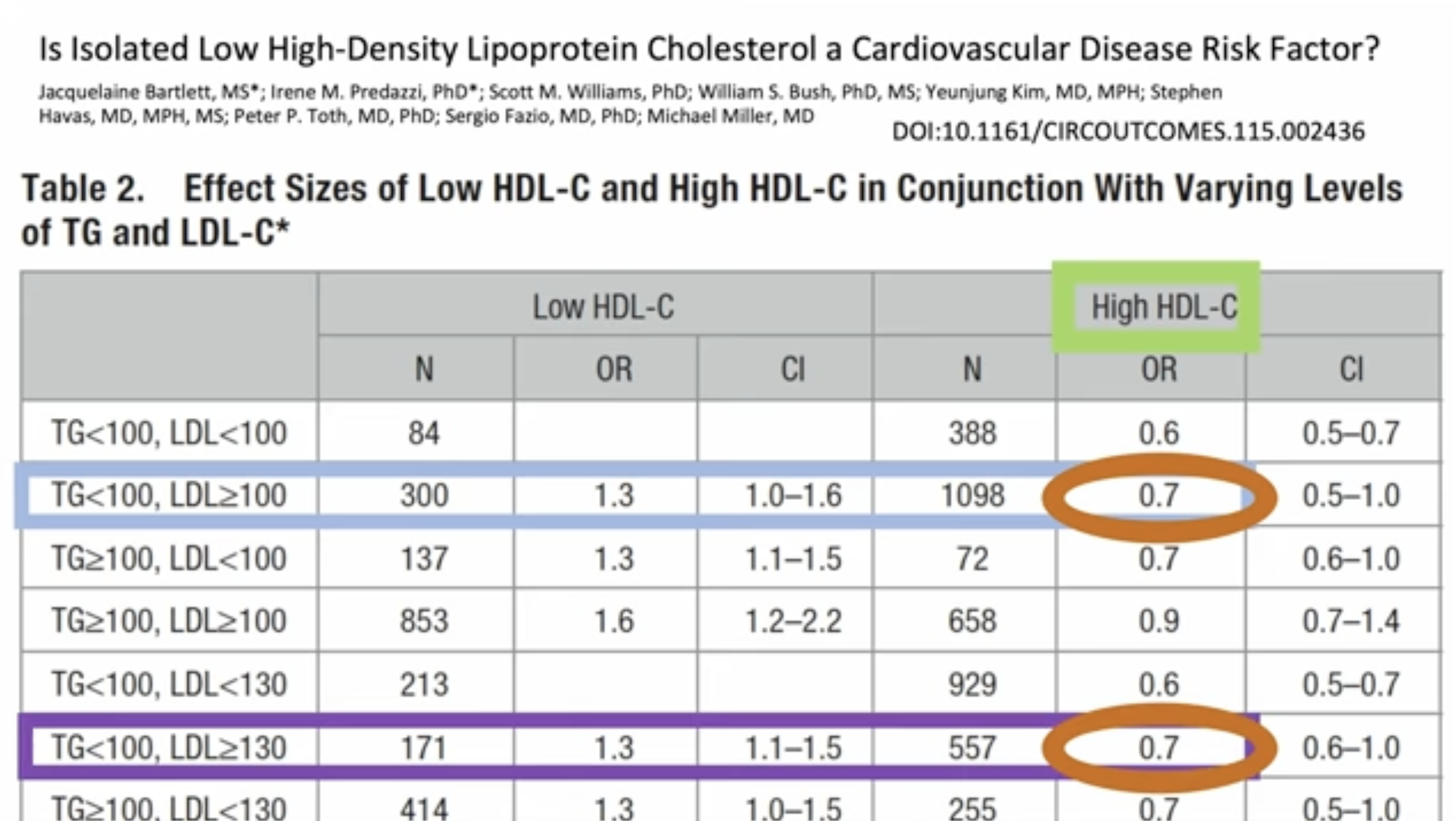 Is Isolated Low High-Density Lipoprotein Cholesterol a Cardiovascular Disease Risk Factor?