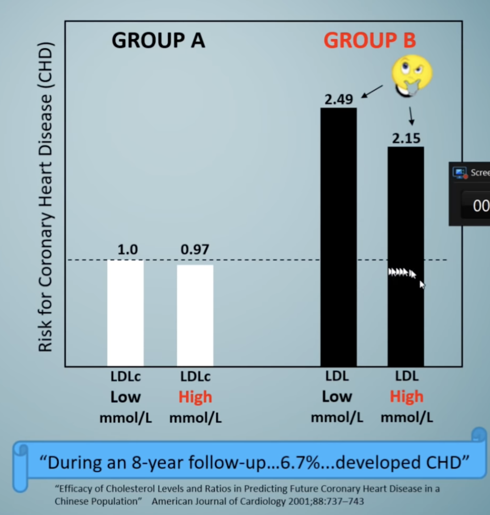 Efficacy of Cholesterol Levels and Ratios in Predicting Future Coronary Heart Disease in a Chinese Population