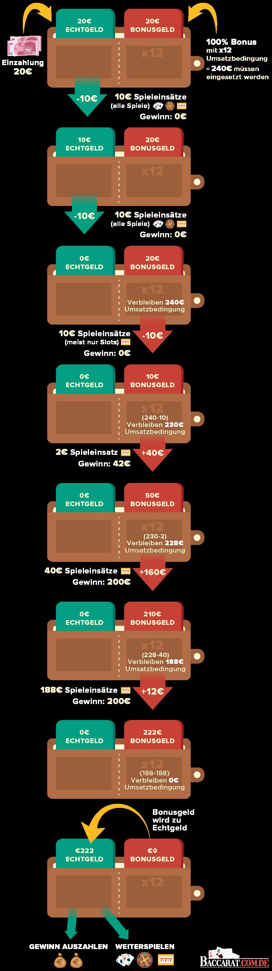Infografik zur Veranschaulichung von Bonusbedingungen und der Zusammenhang von Bonusgeld und Echtgeld.