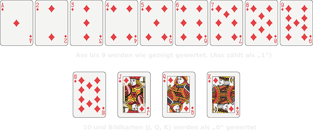 Kartenwerte beim Baccara