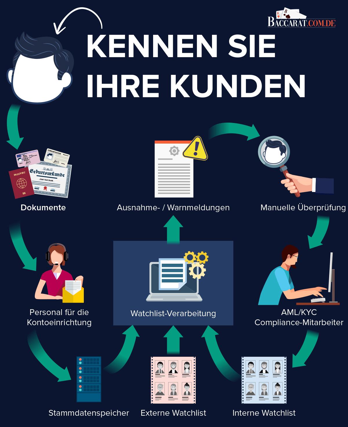 Infografik zur Veranschaulichung des KYC-Prozesses