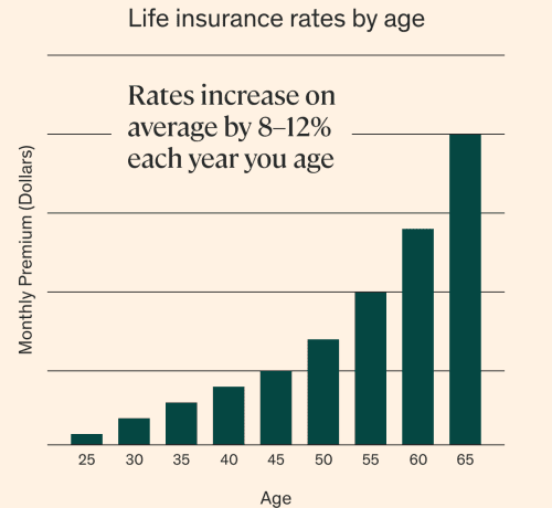 Life insurance rates increase by 8-12% each year you age.