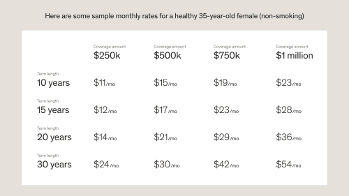 sample monthly rates for a healthy 35 year old non-smoking female