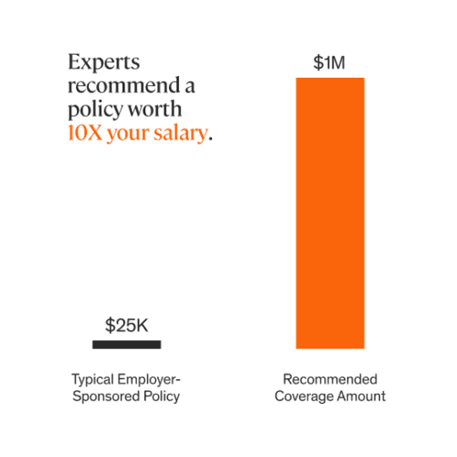 Experts recommend you have life insurance coverage that is equal to 10X your salary.