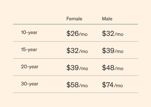 example prices for men and women for coverages ranging from $250K-$1M.