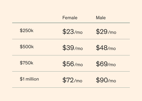 Here are some example prices for healthy, nonsmoking men and women in their 30s.