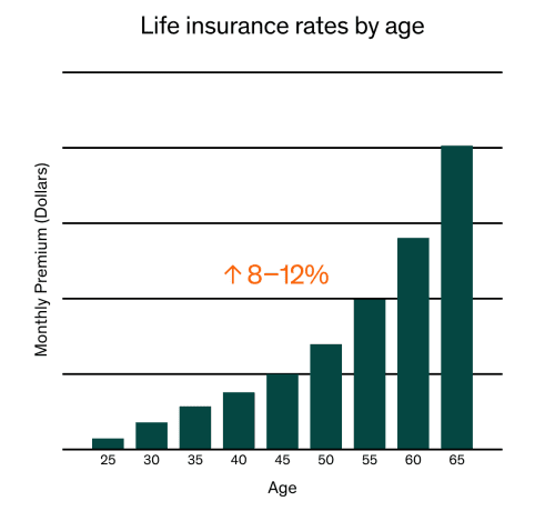 rates by age