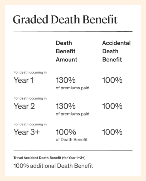 graded death benefit chart