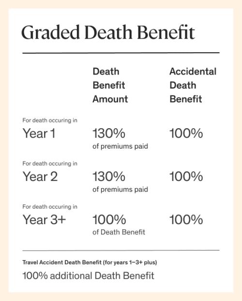 graded death benefit chart