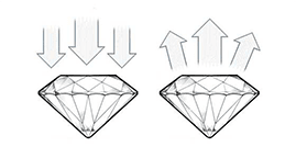 Diamond Cut Ideal