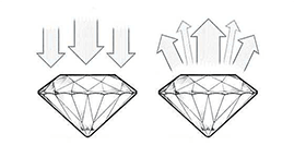 Diamond Cut Signature