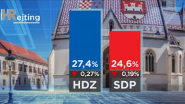 Kroatien heute (21/10/19)