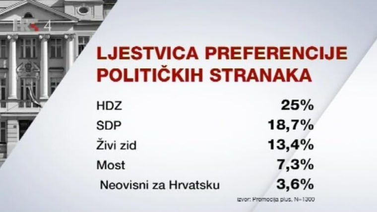Preferencias políticas (Foto: HRT)