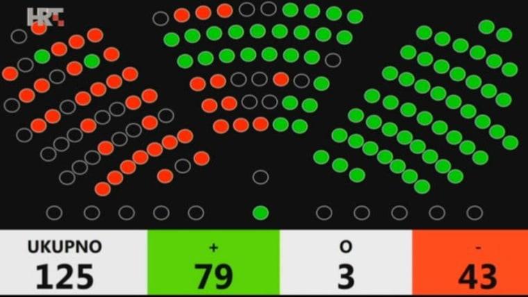 Votación en el Parlamento (Foto: HRT)