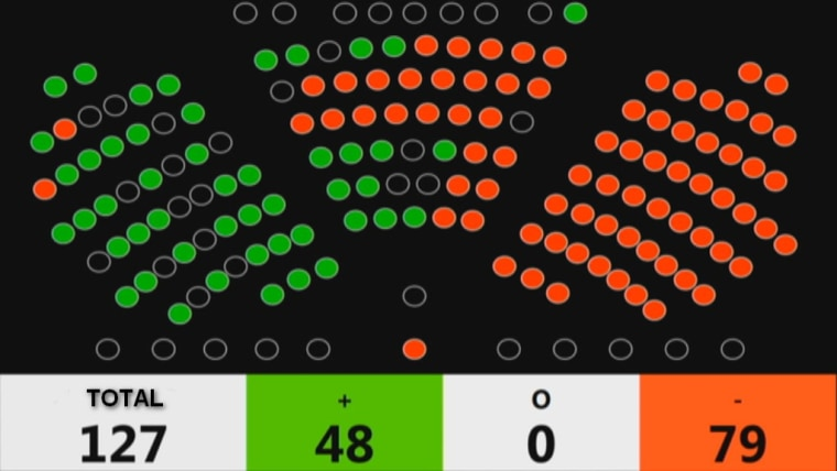 The result of the vote to dismiss Minister of Health Milan Kujundžić. (Photo: HRT)