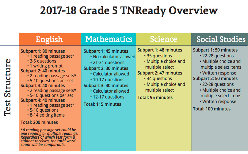 Free Online TNReady Practice Test and Tips for Success