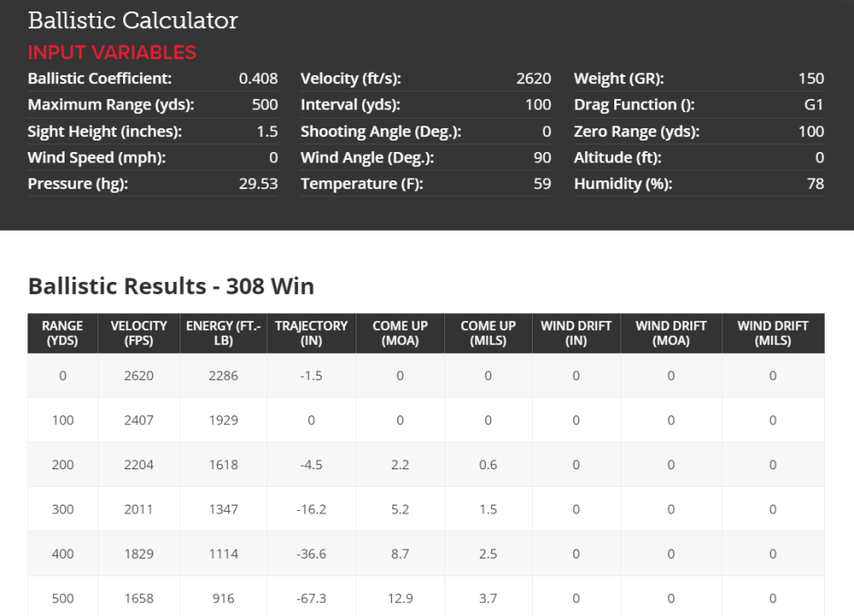 ballistic-calculations-for-308-winchester
