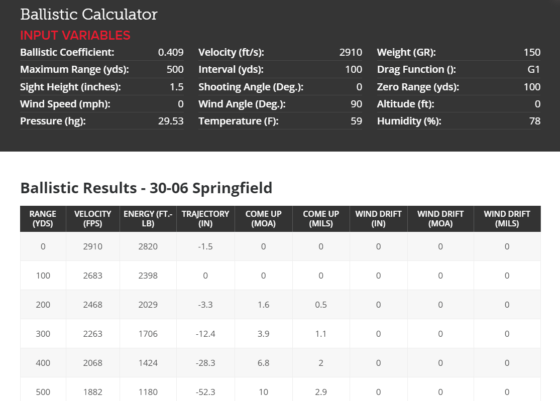 why 308 is the best for hunting comparing 308 vs 223 and 30 06