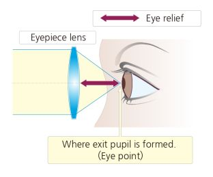 eye relief explained